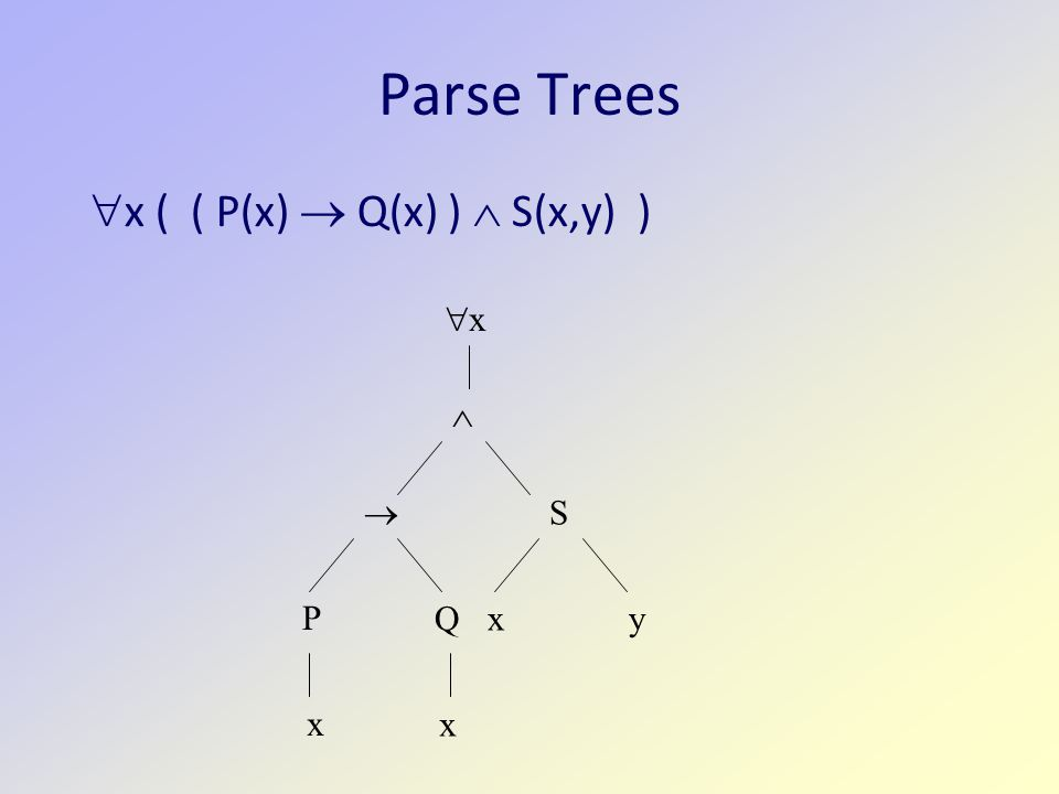 Parse Trees  x ( ( P(x)  Q(x) )  S(x,y) ) xx  S  xy P Q x x
