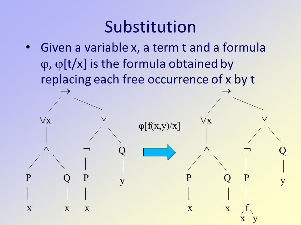 Substitution Given a variable x, a term t and a formula ,  [t/x] is the formula obtained by replacing each free occurrence of x by t xx  P Q x x   P x Q y  xx  P Q x x   P f Q y  x y  [f(x,y)/x]