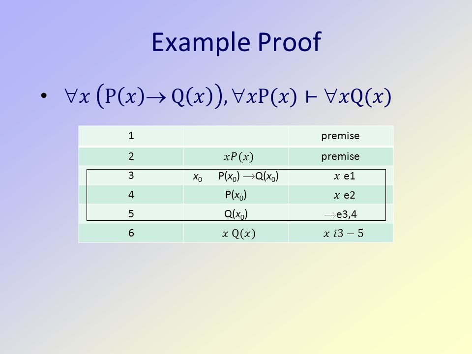 Example Proof 1premise 2 3 x 0 P(x 0 )  Q(x 0 ) 4P(x 0 ) 5Q(x 0 )  e3,4 6