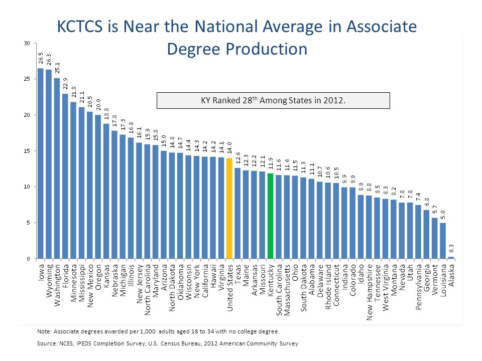 Source: NCES, IPEDS Completion Survey; U.S.