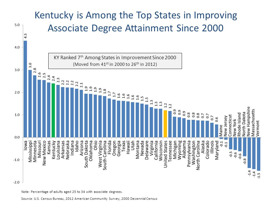 Source: U.S. Census Bureau, 2012 American Community Survey, 2000 Decennial Census Kentucky is Among the Top States in Improving Associate Degree Attai
