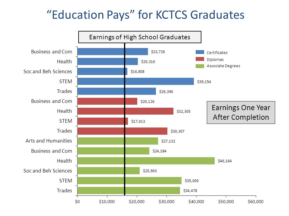 Education Pays for KCTCS Graduates $34,478 $35,000 $20,963 $46,164 $24,184 $27,132 $30,307 $17,013 $32,305 $20,126 $26,396 $39,154 $16,808 $20,316 $23,726 $0$10,000$20,000$30,000$40,000$50,000$60,000 Trades STEM Soc and Beh Sciences Health Business and Com Arts and Humanities Trades STEM Health Business and Com Trades STEM Soc and Beh Sciences Health Business and Com Earnings of High School Graduates Certificates Diplomas Associate Degrees Earnings One Year After Completion