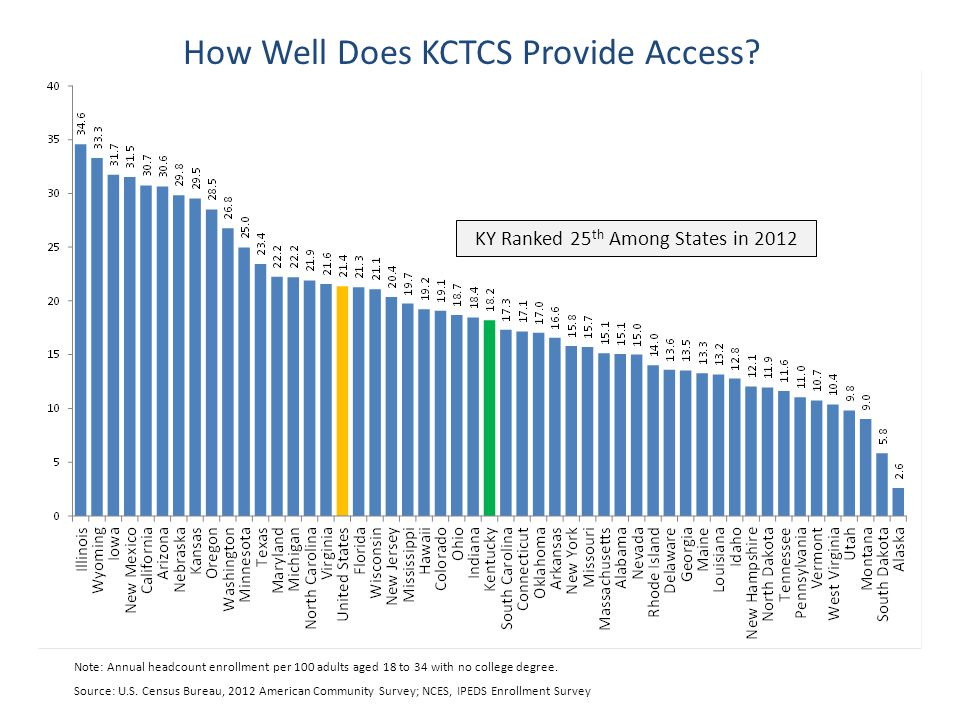 Source: U.S. Census Bureau, 2012 American Community Survey; NCES, IPEDS Enrollment Survey How Well Does KCTCS Provide Access? KY Ranked 25 th Among St