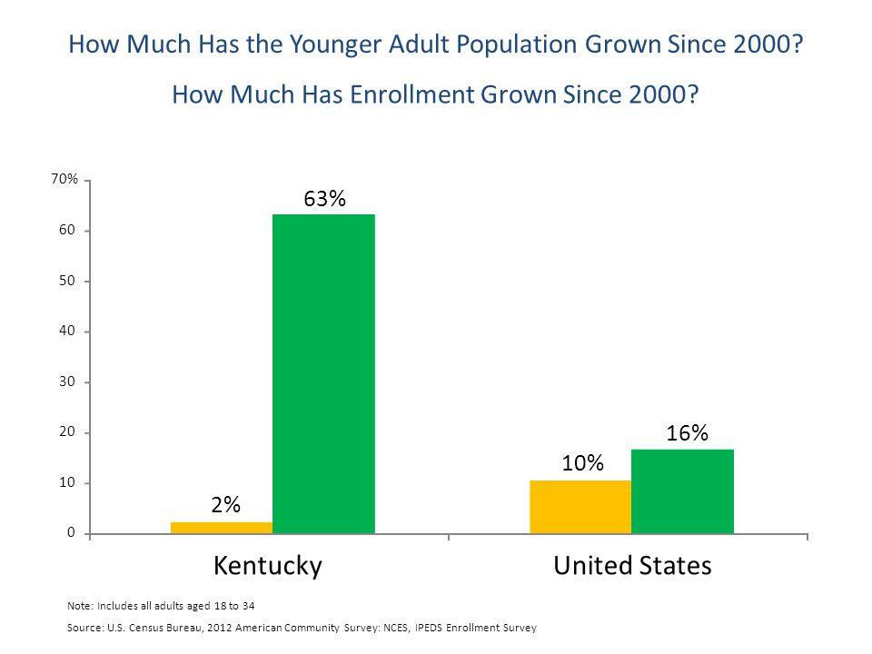 Source: U.S. Census Bureau, 2012 American Community Survey: NCES, IPEDS Enrollment Survey How Much Has the Younger Adult Population Grown Since 2000?