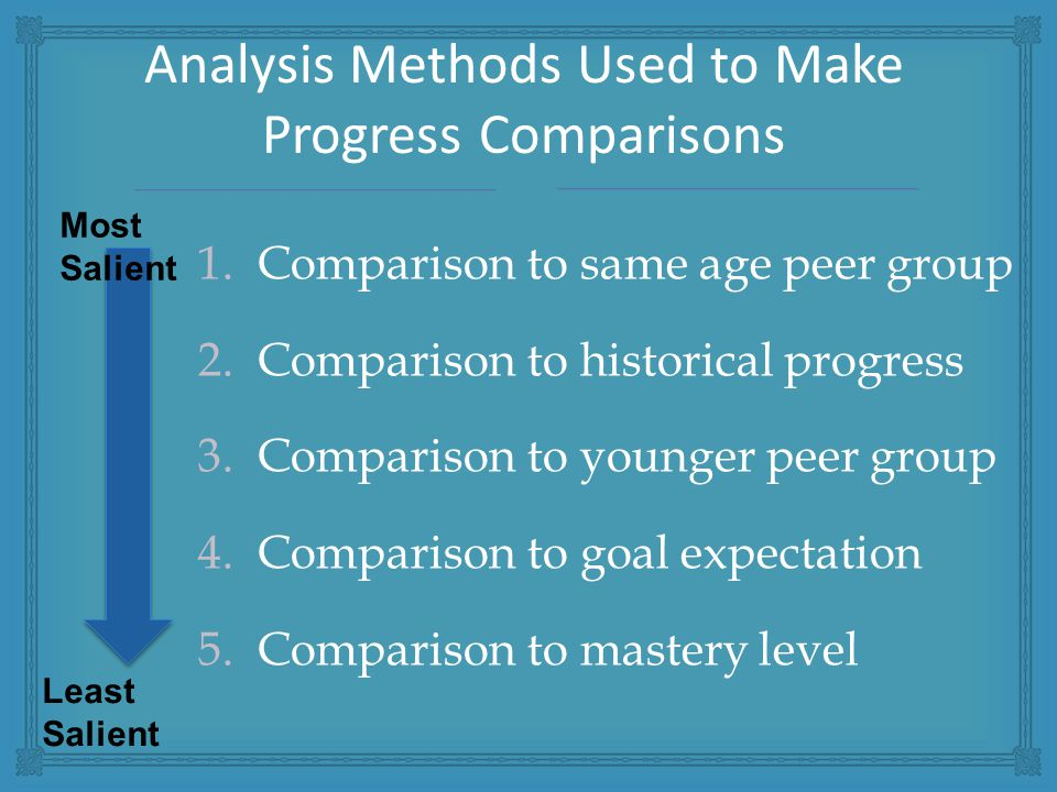 1.Comparison to same age peer group 2.Comparison to historical progress 3.Comparison to younger peer group 4.Comparison to goal expectation 5.Comparison to mastery level Analysis Methods Used to Make Progress Comparisons Most Salient Least Salient