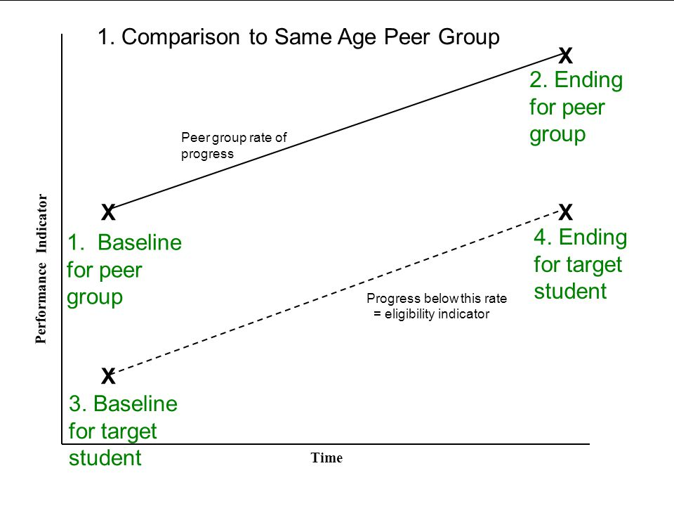 Peer group rate of progress Time Performance Indicator 1.