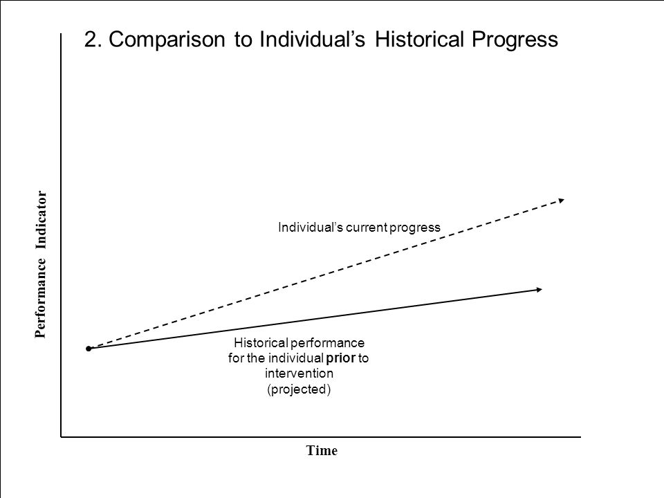 Historical performance for the individual prior to intervention (projected) Time Performance Indicator Individual's current progress 2.