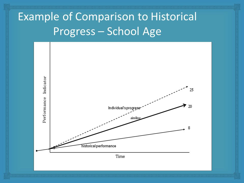 Example of Comparison to Historical Progress – School Age
