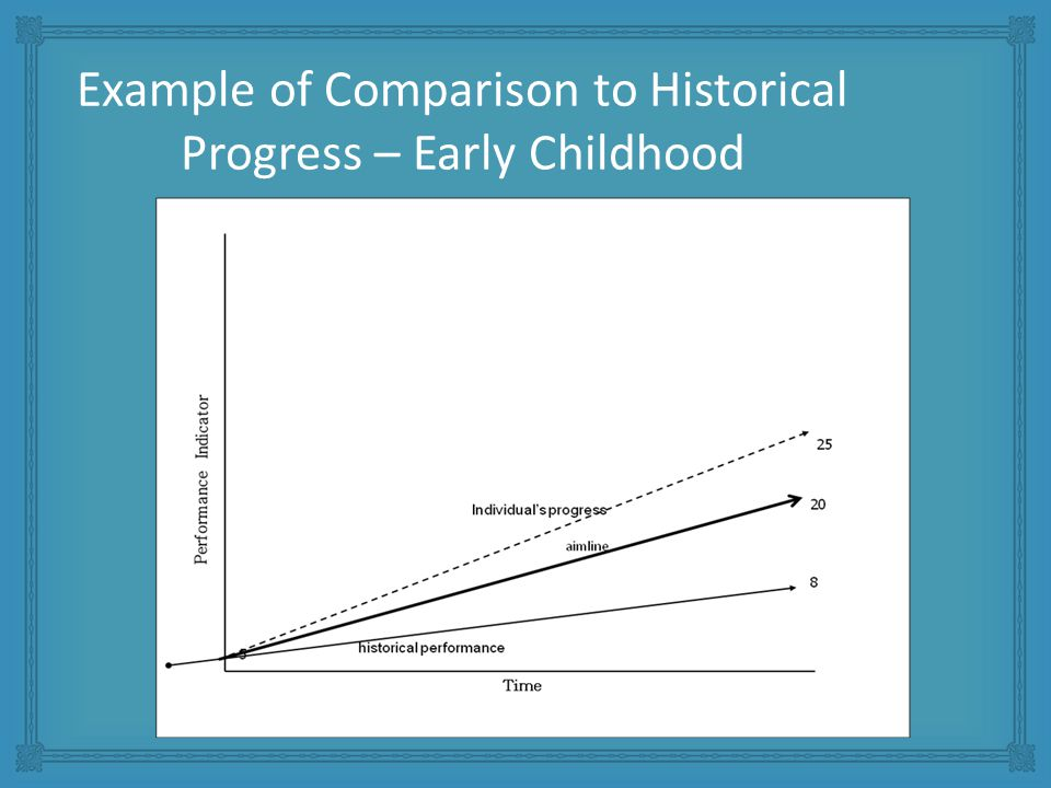 Example of Comparison to Historical Progress – Early Childhood