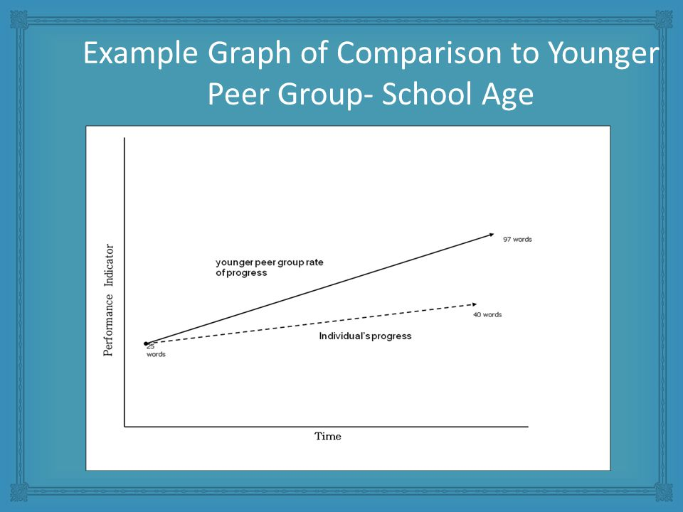 Example Graph of Comparison to Younger Peer Group- School Age