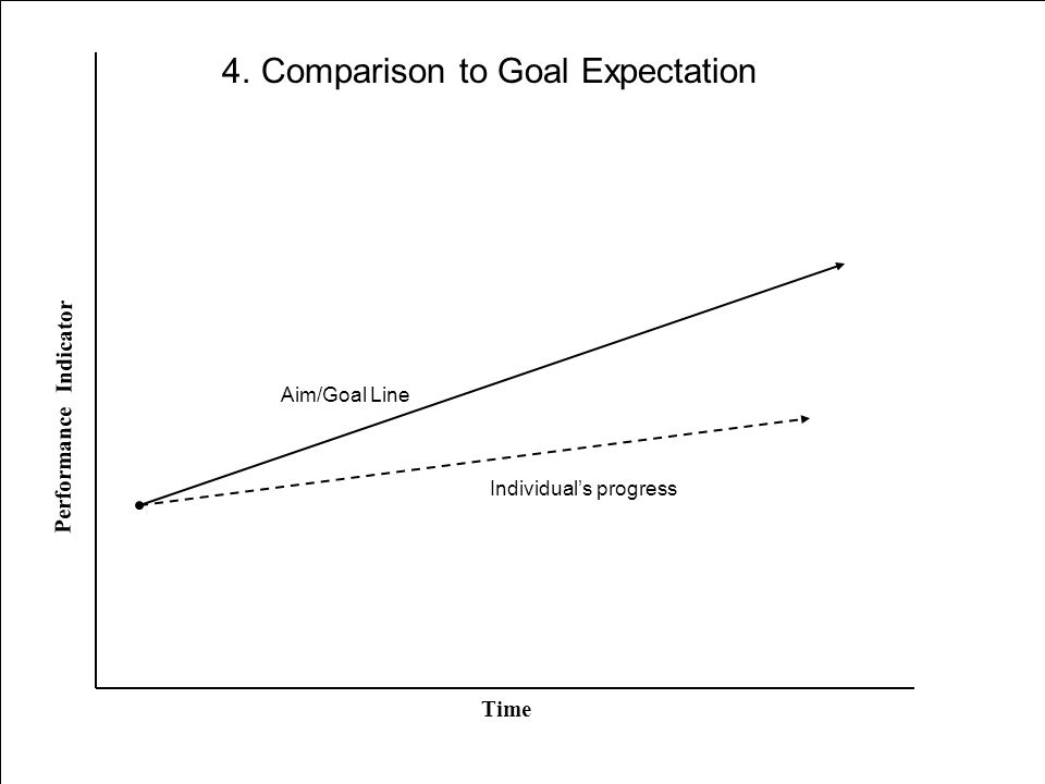 Aim/Goal Line Time Performance Indicator Individual's progress 4. Comparison to Goal Expectation