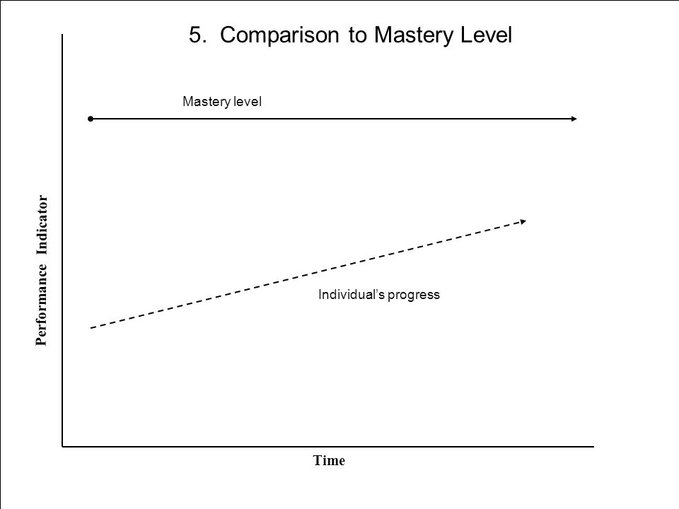 Mastery level Time Performance Indicator Individual's progress 5. Comparison to Mastery Level