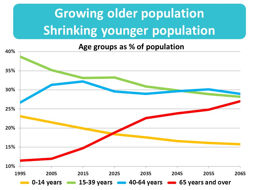 Growing older population Shrinking younger population Age groups as % of population