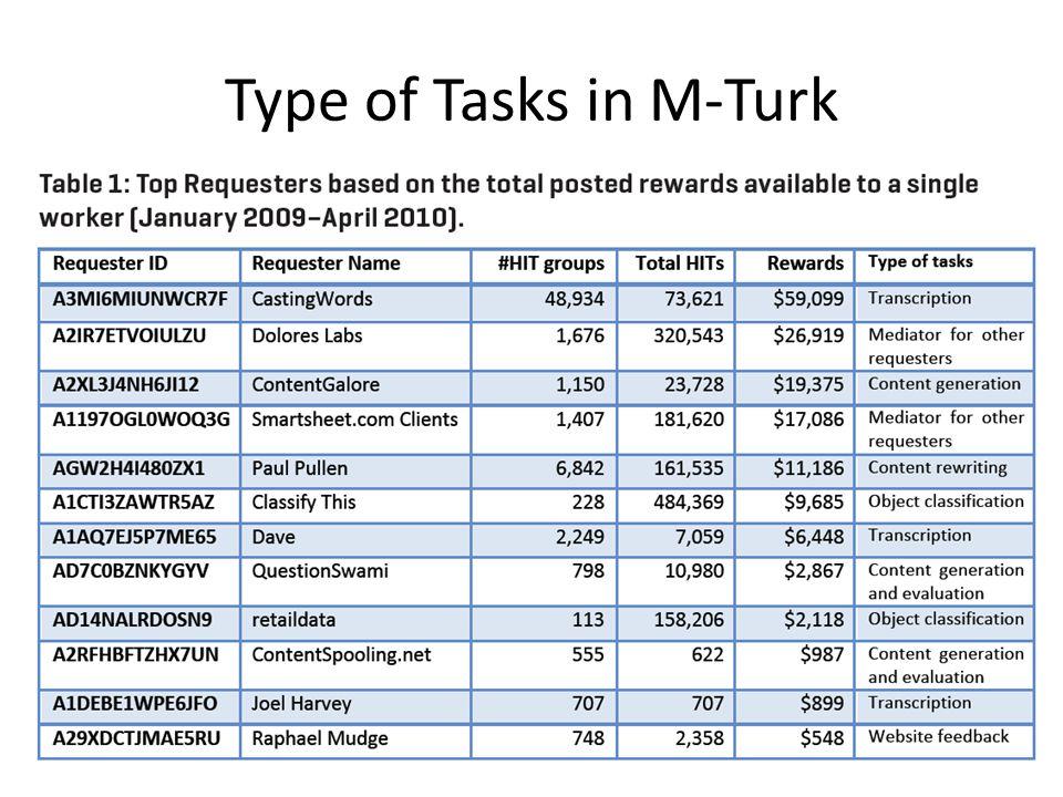 Type of Tasks in M-Turk