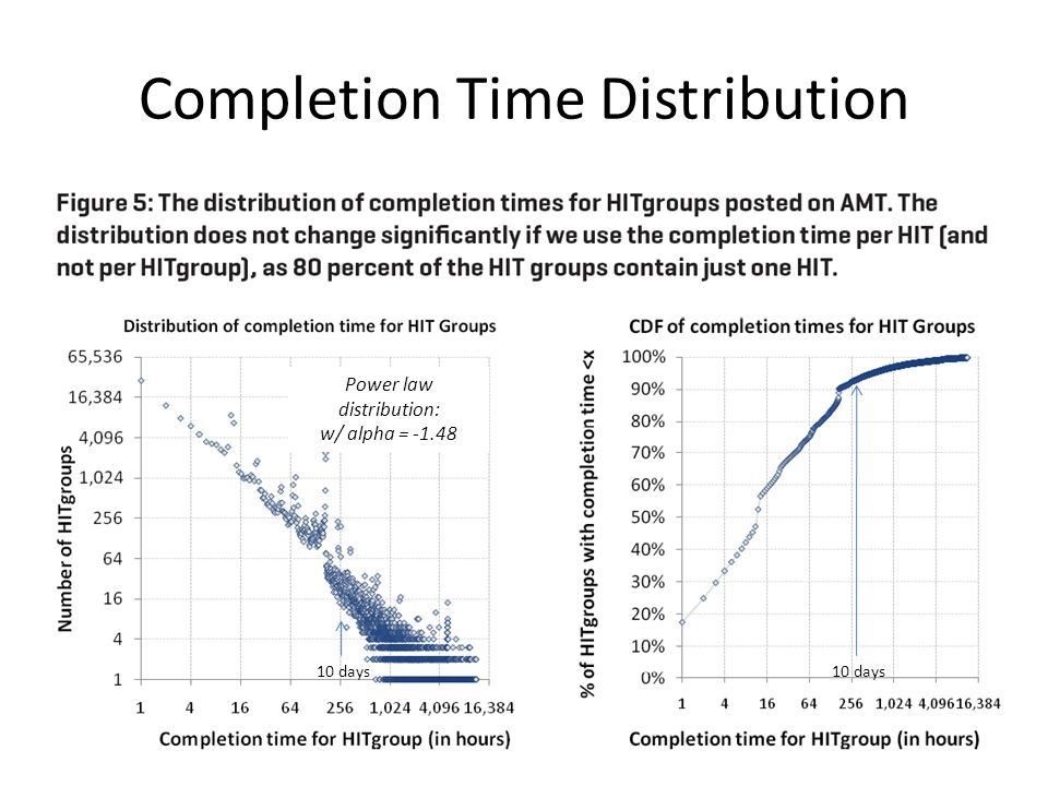 Completion Time Distribution 10 days Power law distribution: w/ alpha = -1.48