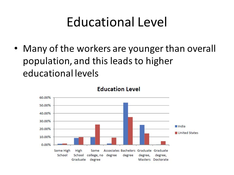 Educational Level Many of the workers are younger than overall population, and this leads to higher educational levels