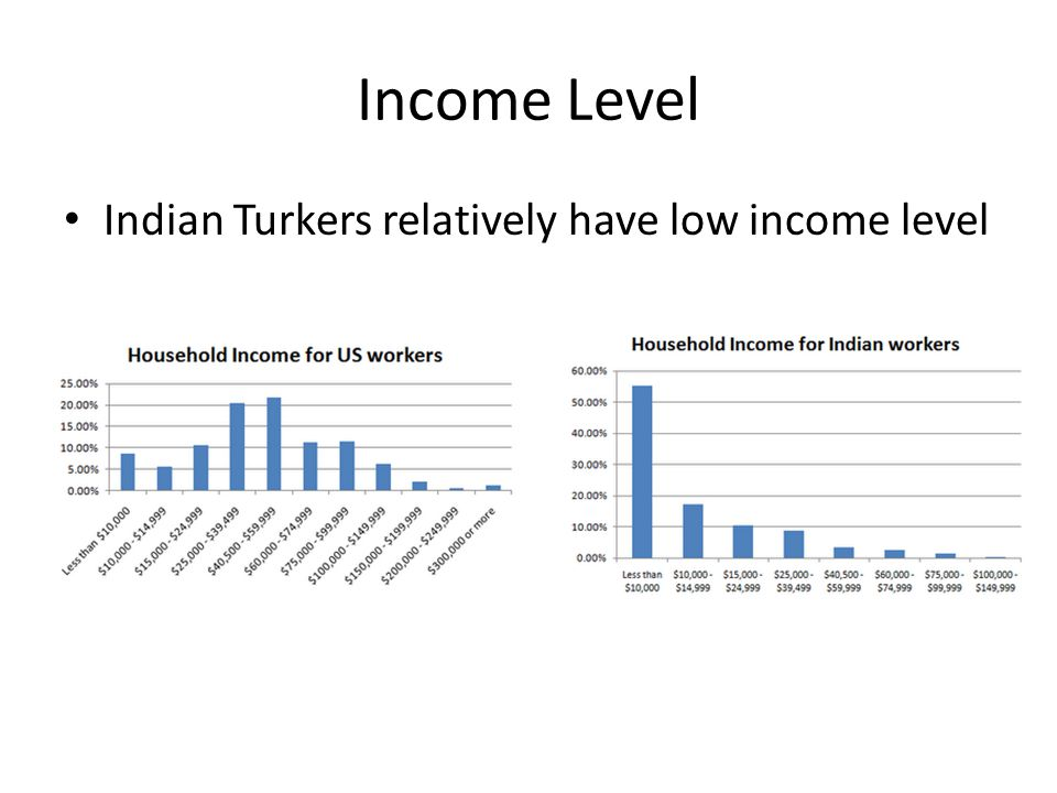 Income Level Indian Turkers relatively have low income level