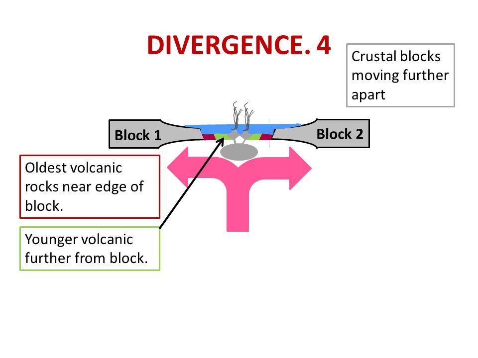 DIVERGENCE. 4 Block 1 Block 2 Crustal blocks moving further apart Oldest volcanic rocks near edge of block. Younger volcanic further from block.