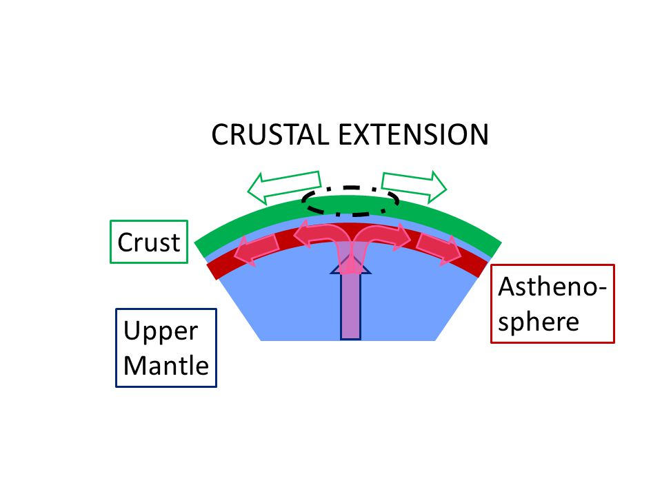 CRUSTAL EXTENSION Crust Astheno- sphere Upper Mantle