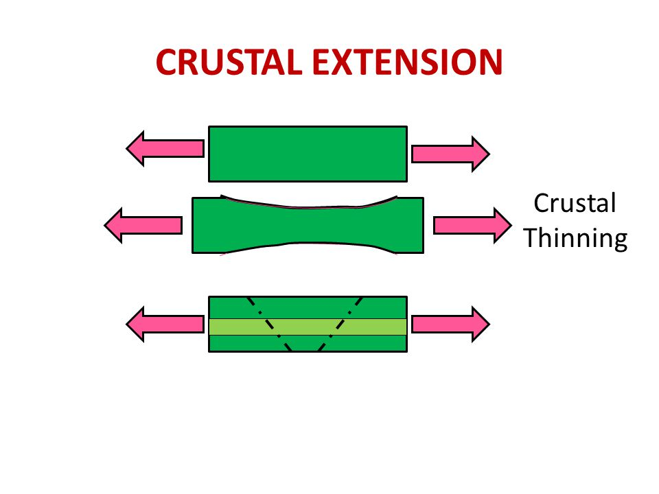 CRUSTAL EXTENSION Crustal Thinning