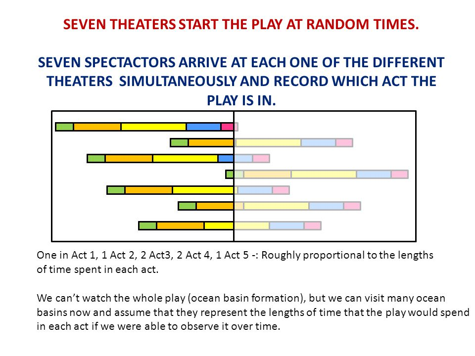 SEVEN THEATERS START THE PLAY AT RANDOM TIMES.
