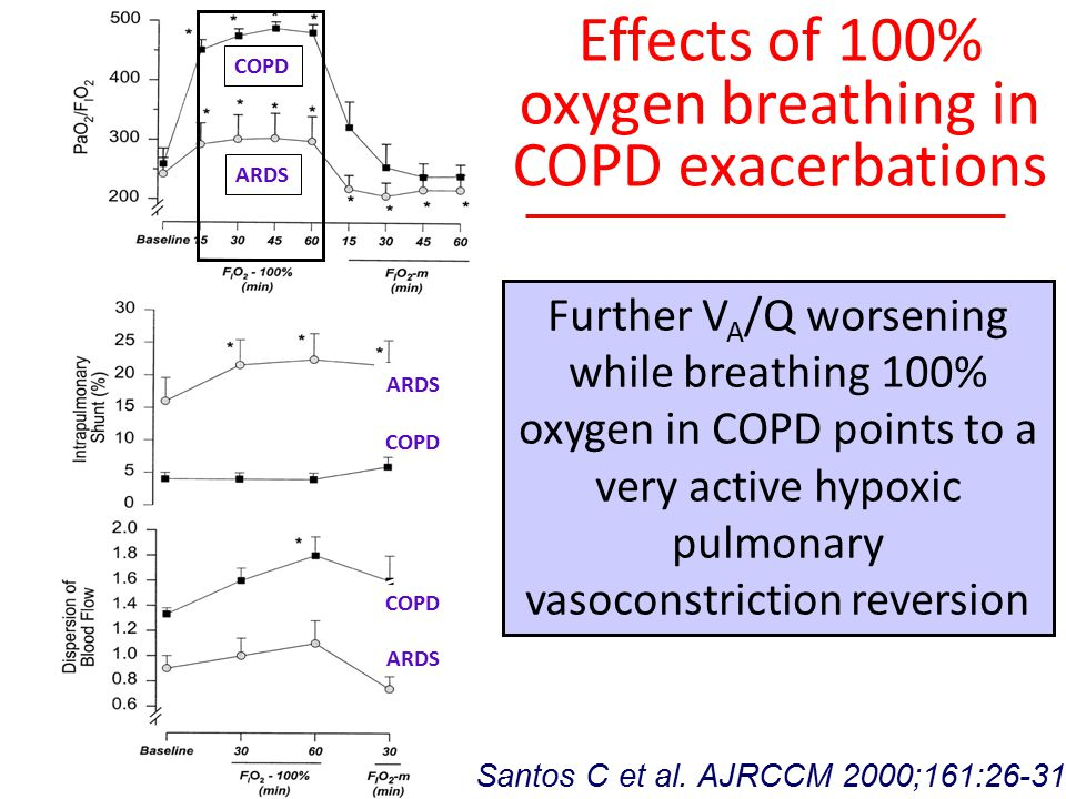 Effects of 100% oxygen breathing in COPD exacerbations Santos C et al. AJRCCM 2000;161:26-31 Further V A /Q worsening while breathing 100% oxygen in C