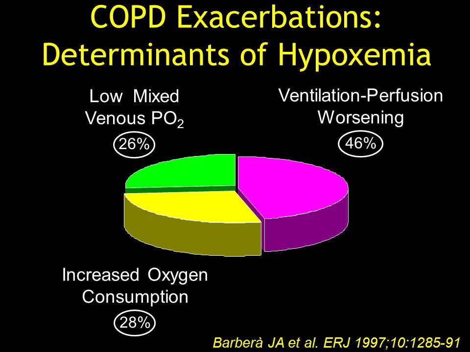 Ventilation-Perfusion Worsening 46% COPD Exacerbations: Determinants of Hypoxemia Barberà JA et al.