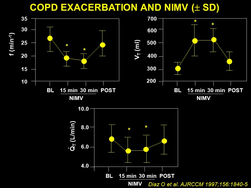 COPD EXACERBATION AND NIMV (  SD) BL15 min30 minPOST NIMV 35 30 25 20 15 10 * * f (min -1 ) BL15 min30 minPOST NIMV 700 600 500 400 300 200 * * V T (