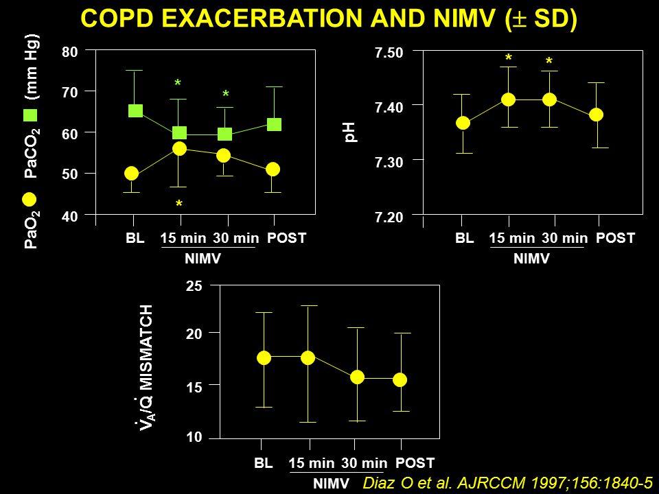 COPD EXACERBATION AND NIMV (  SD) Diaz O et al.