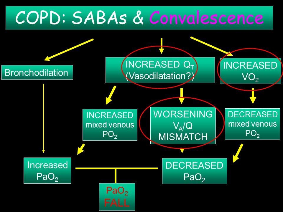COPD: SABAs & Convalescence Bronchodilation Increased PaO 2 INCREASED VO 2 DECREASED mixed venous PO 2 PaO 2 FALL DECREASED PaO 2 INCREASED Q T (Vasodilatation?) INCREASED mixed venous PO 2 WORSENING V A /Q MISMATCH