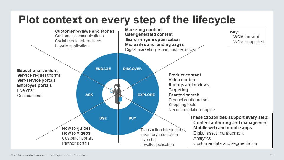 © 2014 Forrester Research, Inc. Reproduction Prohibited15 Transaction integration Inventory integration Live chat Loyalty application How to guides Ho