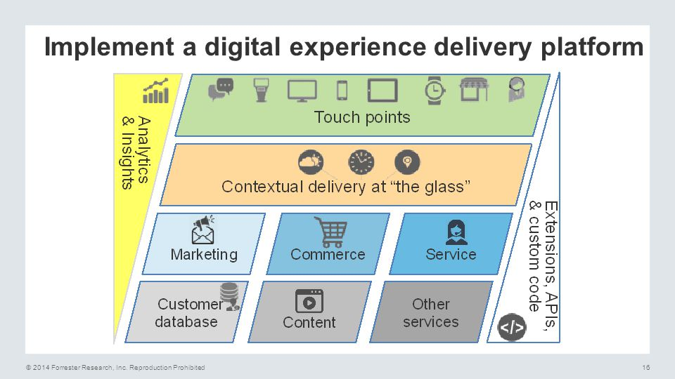 © 2014 Forrester Research, Inc. Reproduction Prohibited16 Implement a digital experience delivery platform