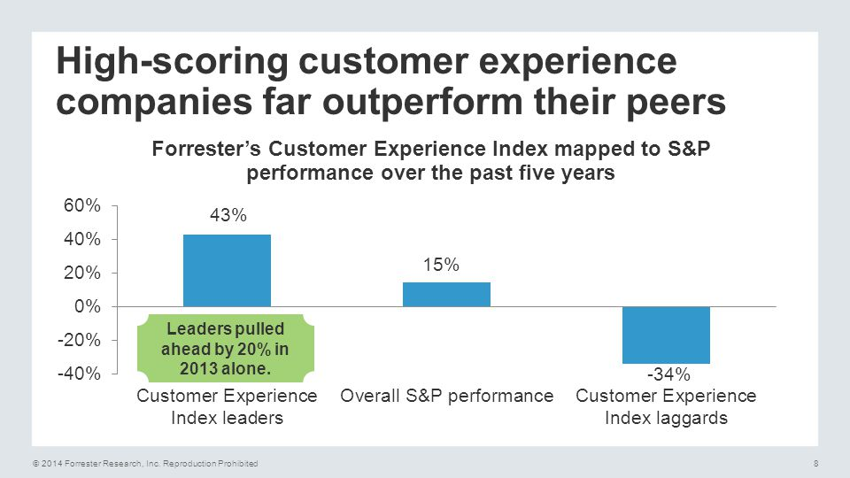 © 2014 Forrester Research, Inc.Reproduction Prohibited9 What changes in the age of the customer.