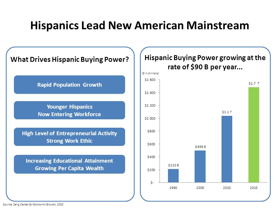 The Rising Importance of America's Large, Growing, Youthful, Affluent & Dispersed Latino Population