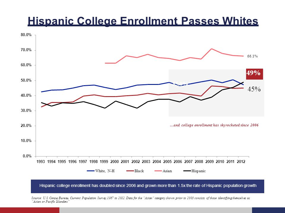 The Real Dropout Rate for Latinos Hispanic dropout rate has plummeted over the last 15 years… It is often quoted that 50% of Latinos drop out of high school but that figure is wildly overstated – and the trend has been improving dramatically Source: U.S.