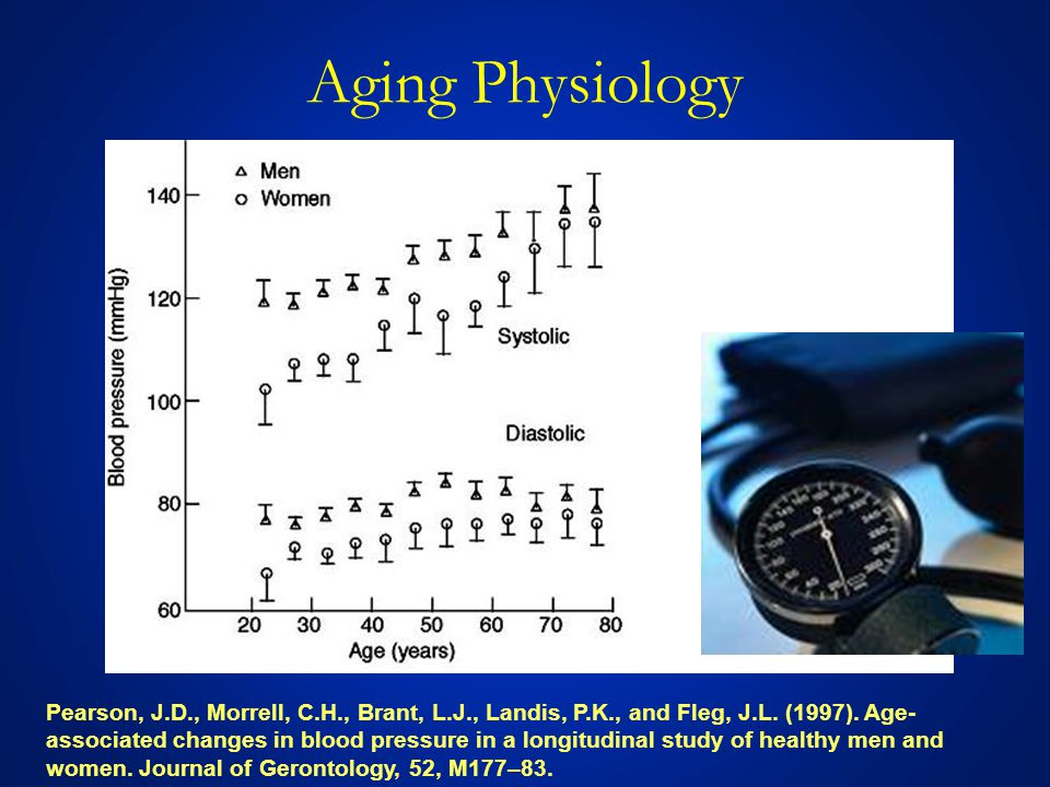 Pearson, J.D., Morrell, C.H., Brant, L.J., Landis, P.K., and Fleg, J.L. (1997). Age- associated changes in blood pressure in a longitudinal study of h
