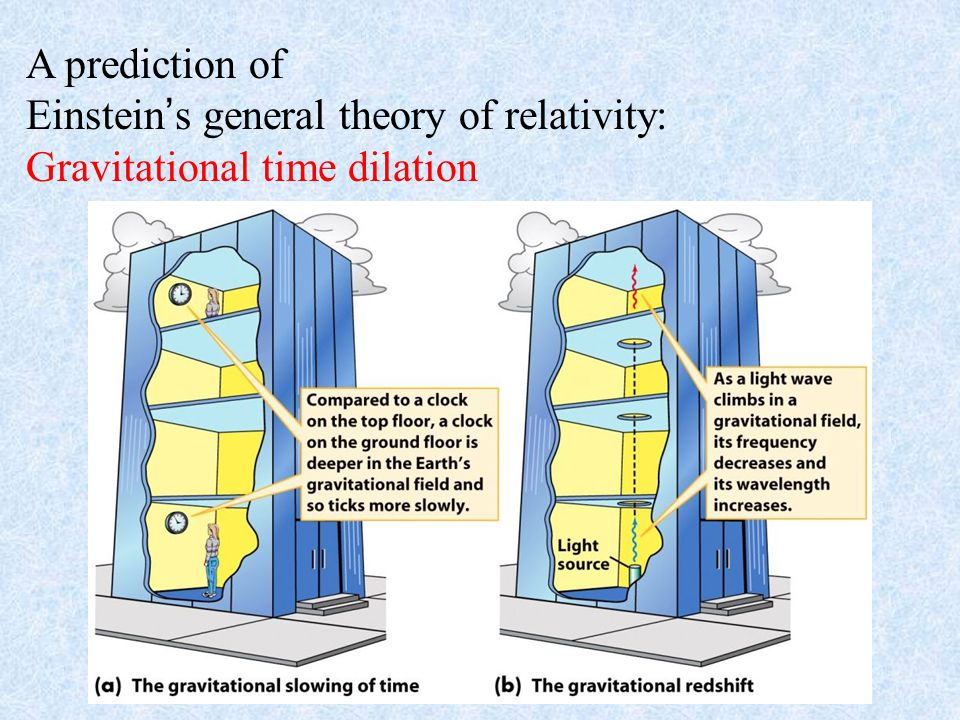 A prediction of Einstein's general theory of relativity: Gravitational time dilation