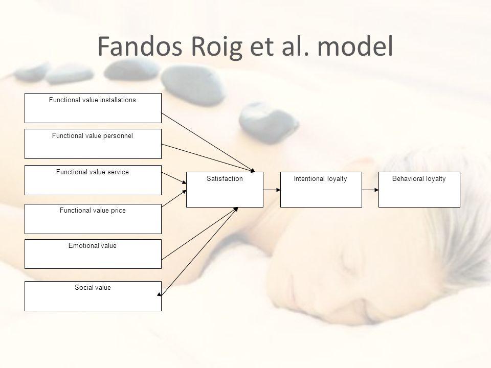 Fandos Roig et al.