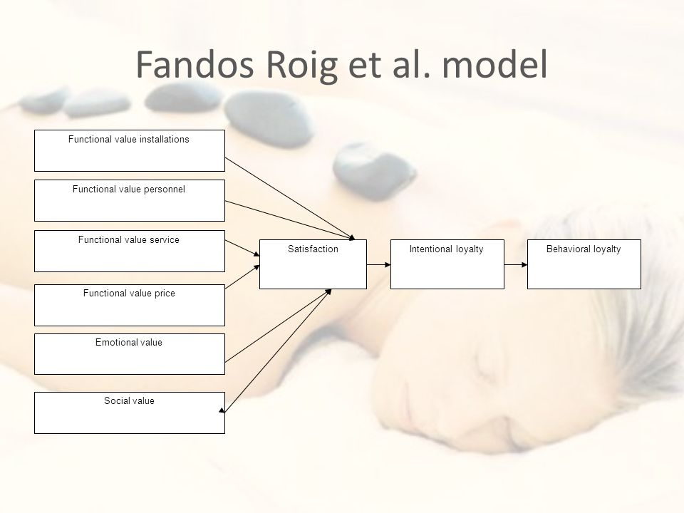 Fandos Roig et al. model SatisfactionIntentional loyalty Functional value price Social value Functional value service Functional value installations B