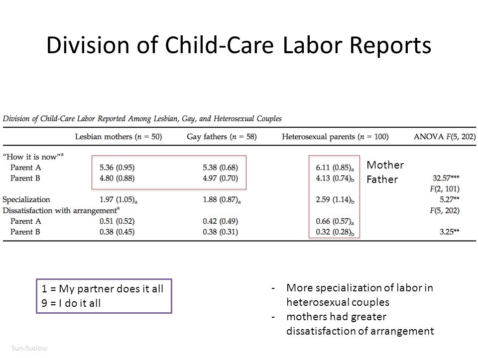 Division of Child-Care Labor Reports 1 = My partner does it all 9 = I do it all Mother Father -More specialization of labor in heterosexual couples -m