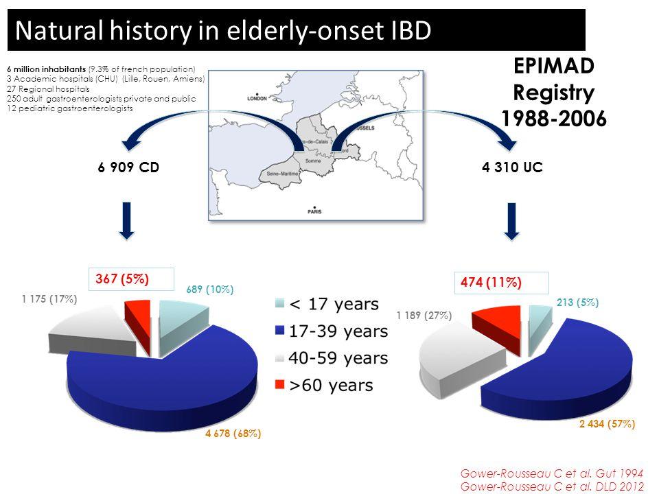 EPIMAD Registry 1988-2006 6 909 CD4 310 UC 689 (10%) 4 678 (68%) 1 175 (17%) 367 (5%) 213 (5%) 2 434 (57%) 1 189 (27%) 474 (11%) 6 million inhabitants