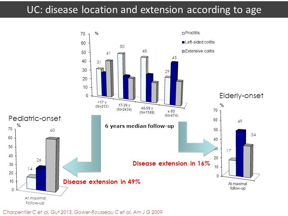 14 26 60 At maximal Follow-up Pediatric-onset 31 50 48 29 41 45 17 49 34 Elderly-onset Disease extension in 16% 6 years median follow-up Disease exten