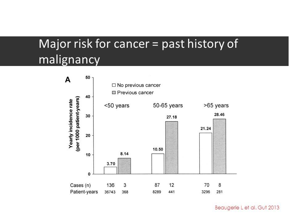 Major risk for cancer = past history of malignancy Beaugerie L et al. Gut 2013