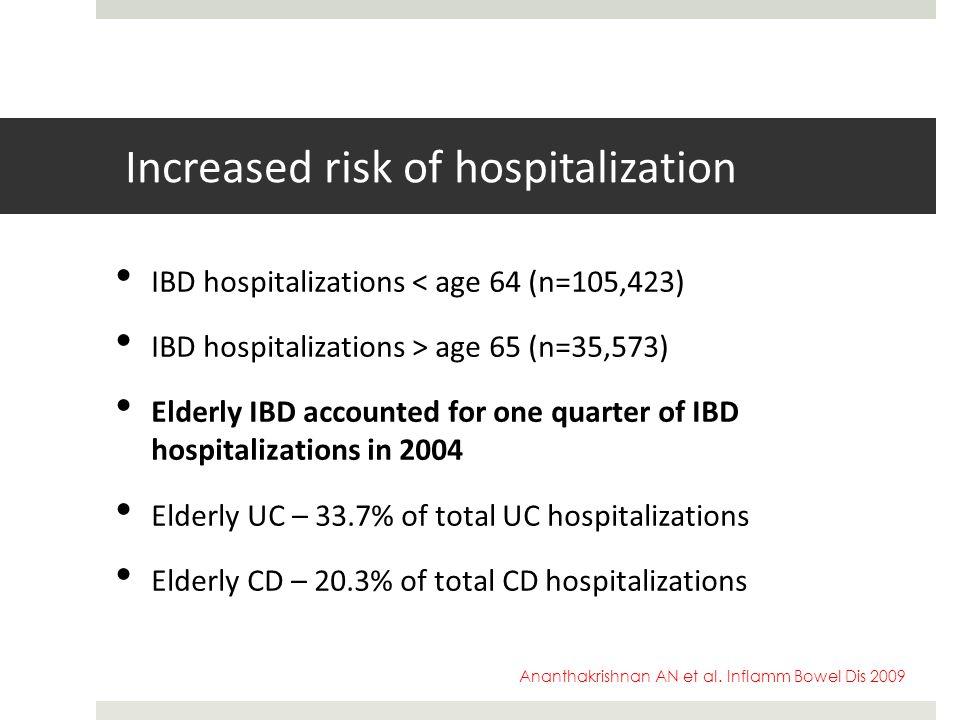 Increased risk of hospitalization IBD hospitalizations < age 64 (n=105,423) IBD hospitalizations > age 65 (n=35,573) Elderly IBD accounted for one qua