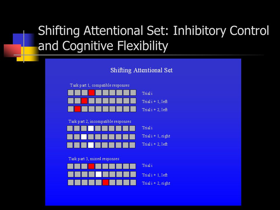 Shifting Attentional Set: Inhibitory Control and Cognitive Flexibility