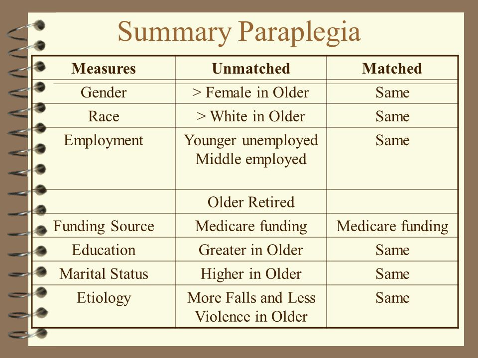 Summary Paraplegia MeasuresUnmatchedMatched Gender> Female in OlderSame Race> White in OlderSame EmploymentYounger unemployed Middle employed Same Older Retired Funding SourceMedicare funding EducationGreater in OlderSame Marital StatusHigher in OlderSame EtiologyMore Falls and Less Violence in Older Same