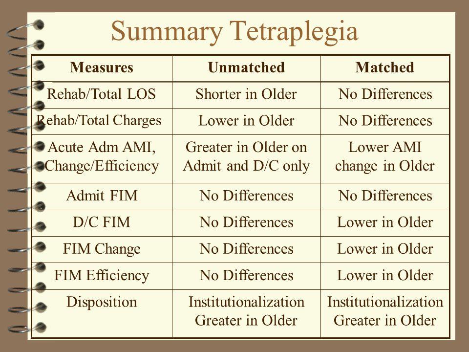 Summary Tetraplegia Institutionalization Greater in Older Disposition Lower in OlderNo DifferencesFIM Efficiency Lower in OlderNo DifferencesFIM Change Lower in OlderNo DifferencesD/C FIM No Differences Admit FIM Lower AMI change in Older Greater in Older on Admit and D/C only Acute Adm AMI, Change/Efficiency No DifferencesLower in Older Rehab/Total Charges No DifferencesShorter in OlderRehab/Total LOS MatchedUnmatchedMeasures