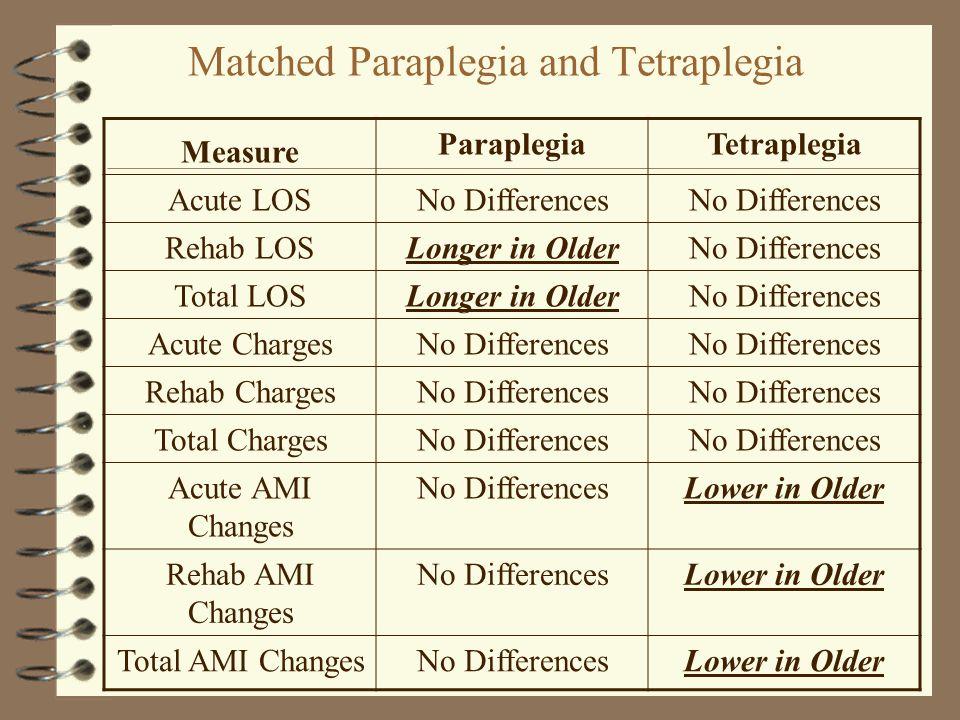 Matched Paraplegia and Tetraplegia Measure ParaplegiaTetraplegia Acute LOSNo Differences Rehab LOSLonger in OlderNo Differences Total LOSLonger in OlderNo Differences Acute ChargesNo Differences Rehab ChargesNo Differences Total ChargesNo Differences Acute AMI Changes No DifferencesLower in Older Rehab AMI Changes No DifferencesLower in Older Total AMI ChangesNo DifferencesLower in Older