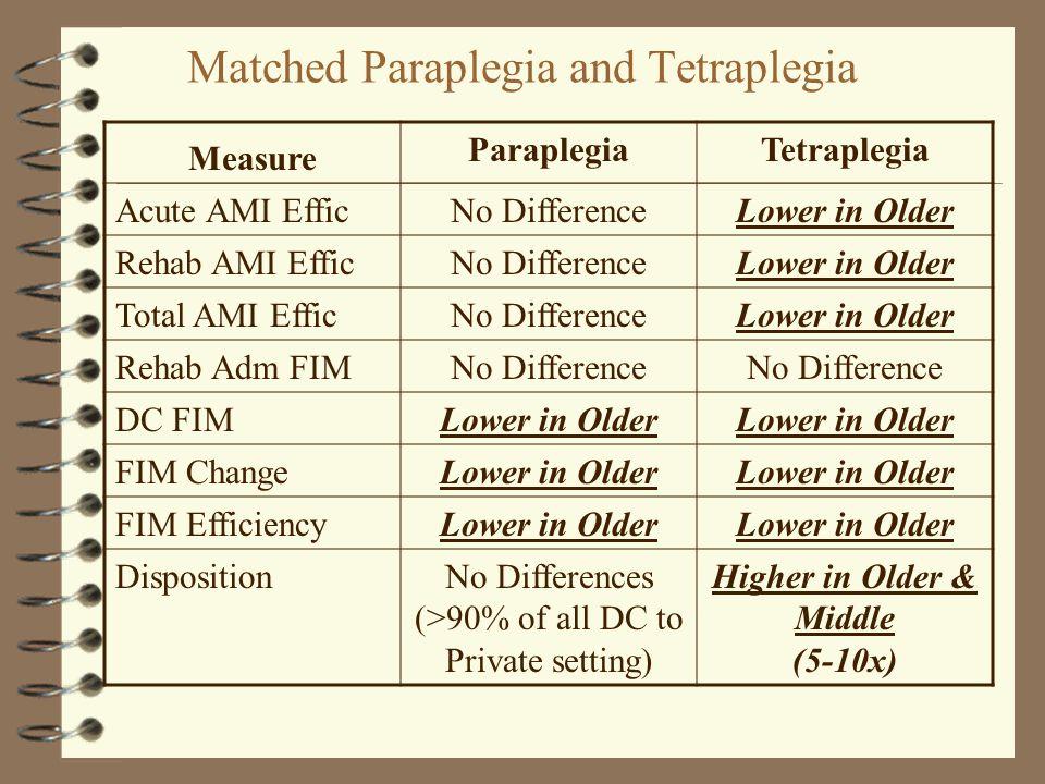 Matched Paraplegia and Tetraplegia Measure ParaplegiaTetraplegia Acute AMI EfficNo DifferenceLower in Older Rehab AMI EfficNo DifferenceLower in Older Total AMI EfficNo DifferenceLower in Older Rehab Adm FIMNo Difference DC FIMLower in Older FIM ChangeLower in Older FIM EfficiencyLower in Older DispositionNo Differences (>90% of all DC to Private setting) Higher in Older & Middle (5-10x)