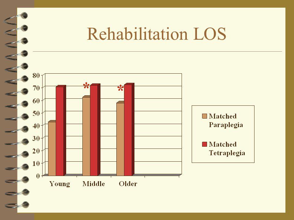 Rehabilitation LOS * *